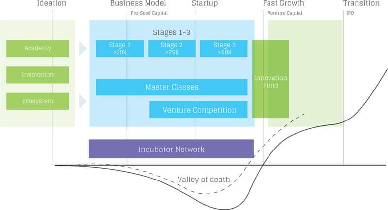 Business Accelerator vs. Business Incubator
