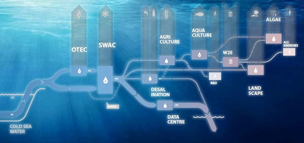Rising Energy from the Deep with OTEC and SWAC Technology