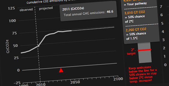 New online tool shows world can cut carbon emissions and live well